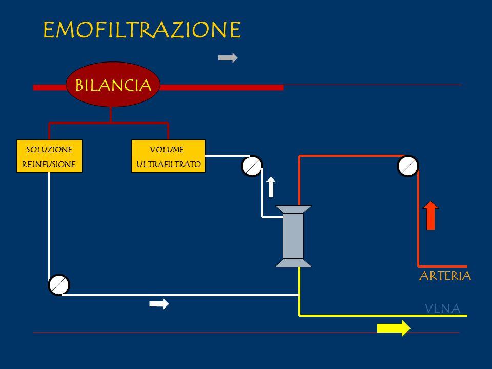 EMOFILTRAZIONE BILANCIA ARTERIA VENA SOLUZIONE REINFUSIONE VOLUME