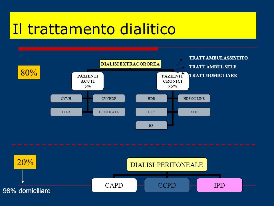 Il trattamento dialitico