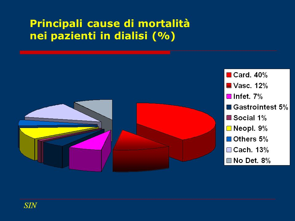 Principali cause di mortalità nei pazienti in dialisi (%)