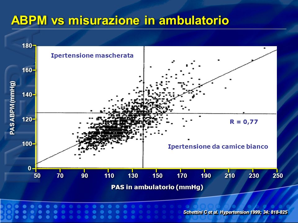 ABPM vs misurazione in ambulatorio