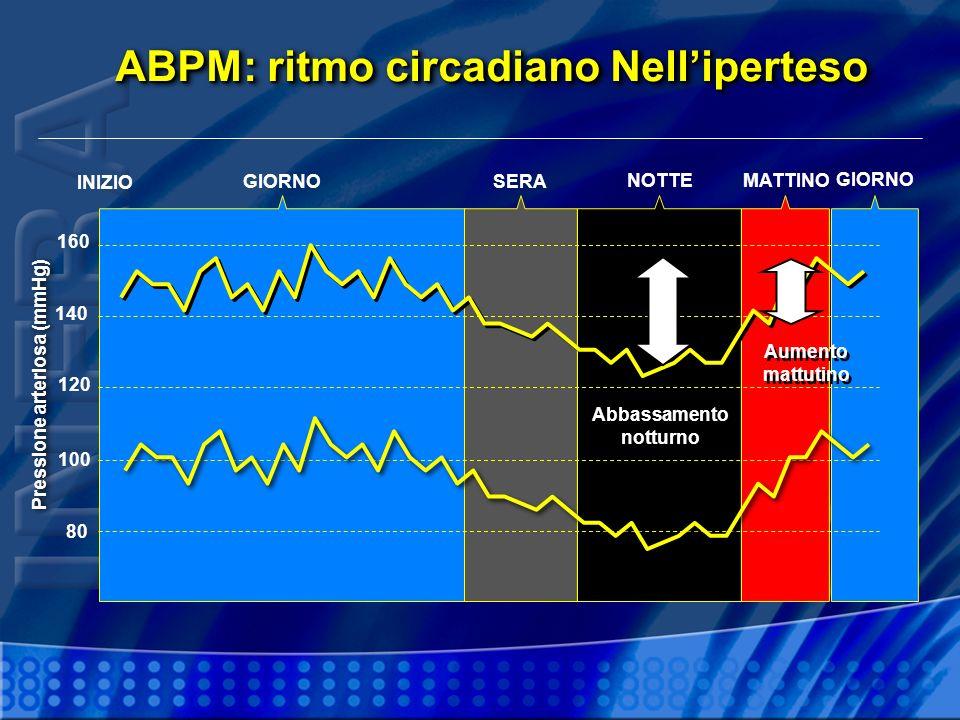 ABPM: ritmo circadiano Nell'iperteso Abbassamento notturno