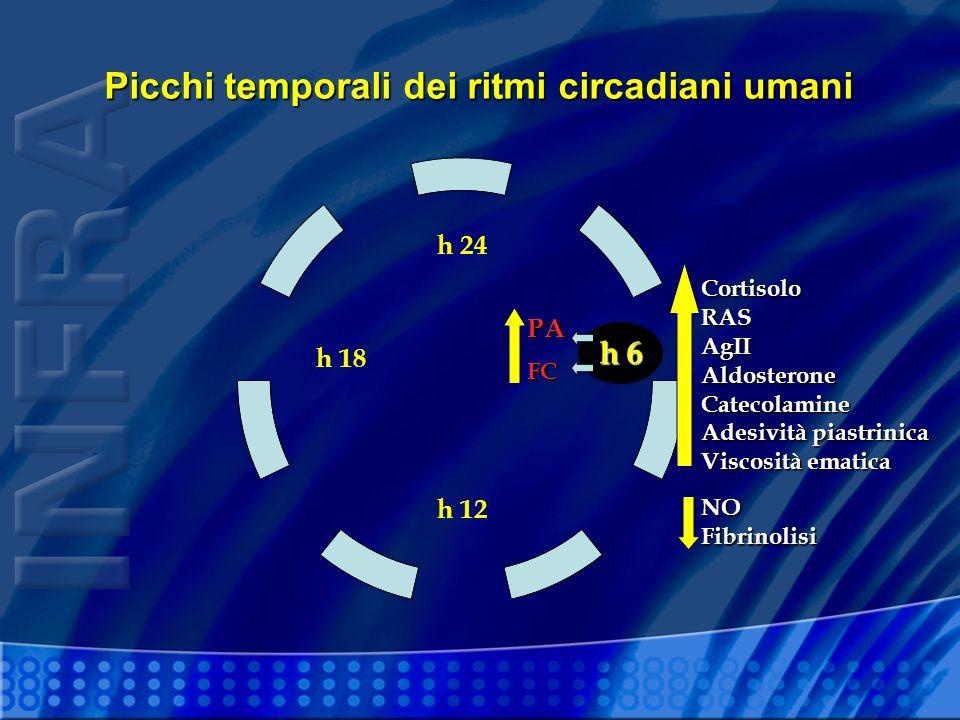 Picchi temporali dei ritmi circadiani umani