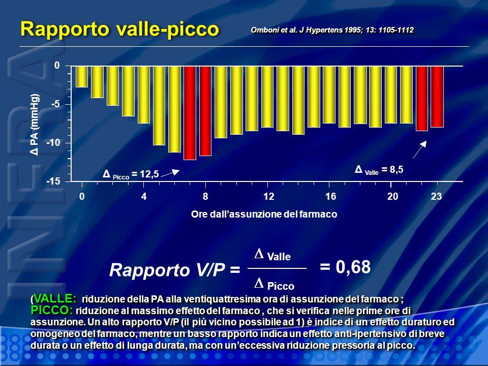 Rapporto valle-picco Rapporto V/P = D = 0,68 D