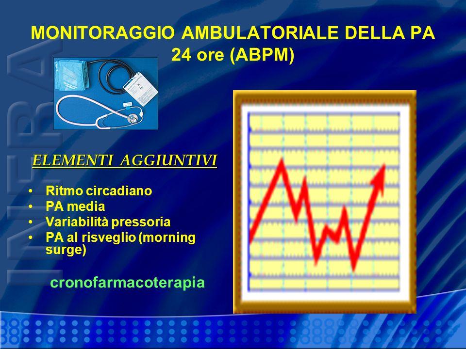 MONITORAGGIO AMBULATORIALE DELLA PA 24 ore (ABPM)