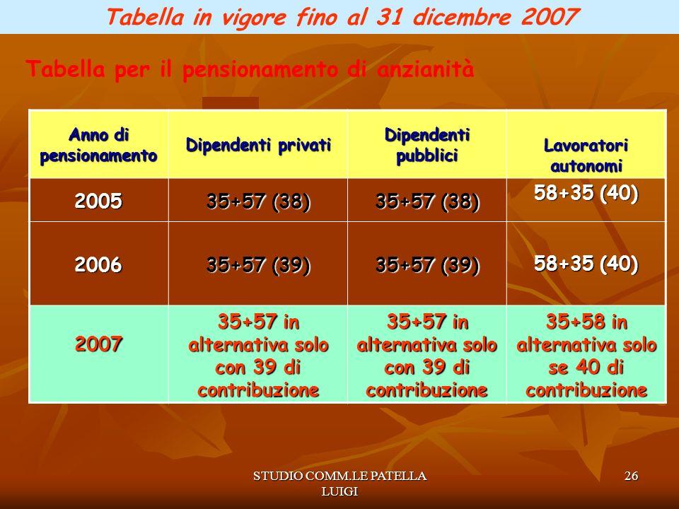 Tabella in vigore fino al 31 dicembre 2007