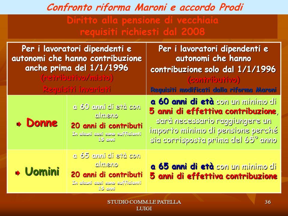 Donne Uomini Confronto riforma Maroni e accordo Prodi