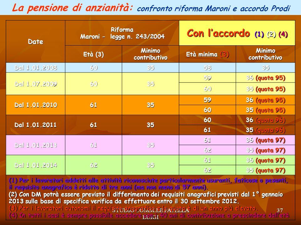 La pensione di anzianità: confronto riforma Maroni e accordo Prodi
