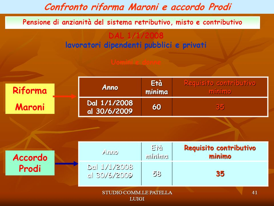 Confronto riforma Maroni e accordo Prodi Riforma Maroni Accordo Prodi