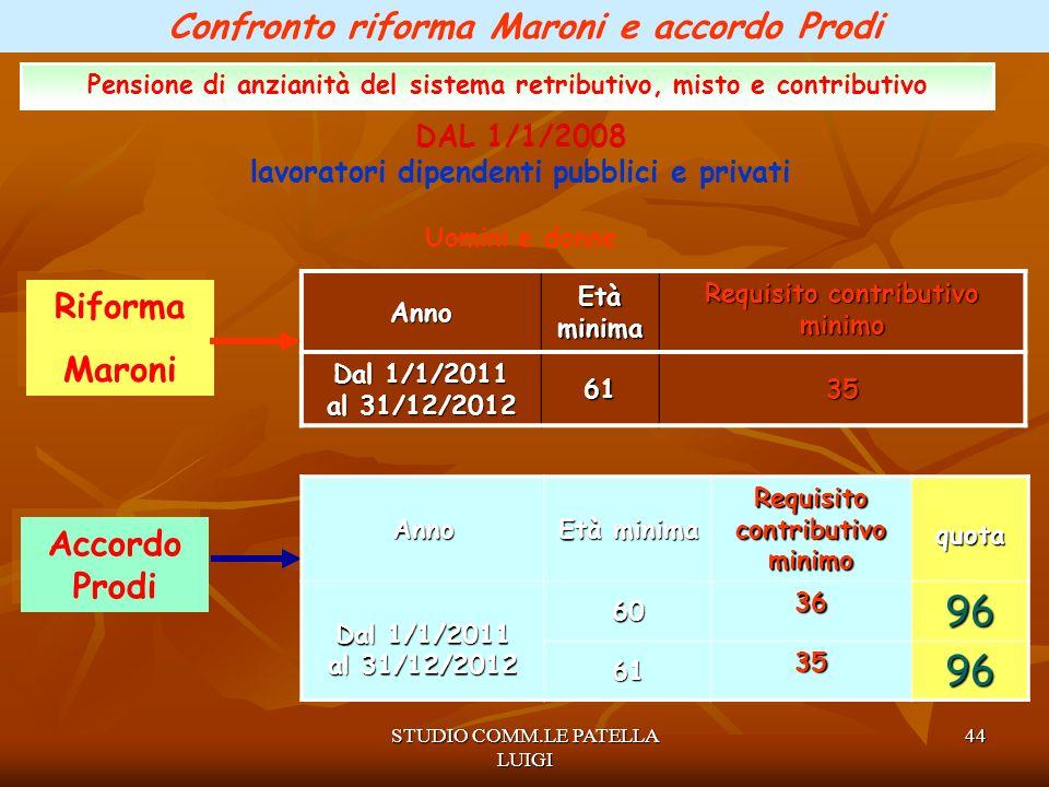96 Confronto riforma Maroni e accordo Prodi Riforma Maroni