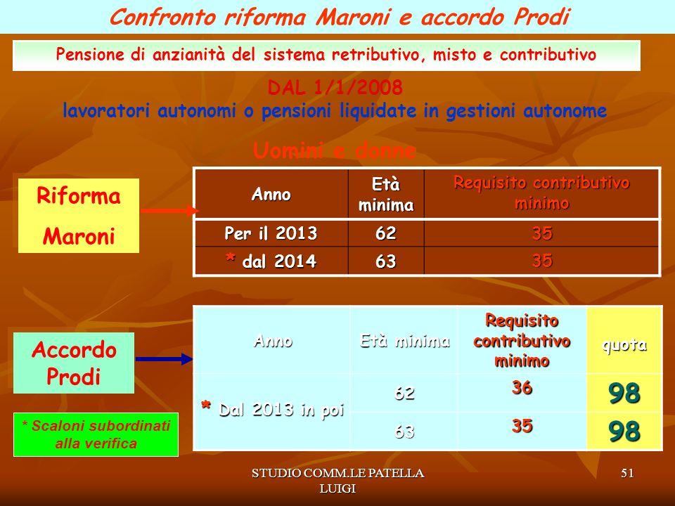98 Confronto riforma Maroni e accordo Prodi Uomini e donne Riforma