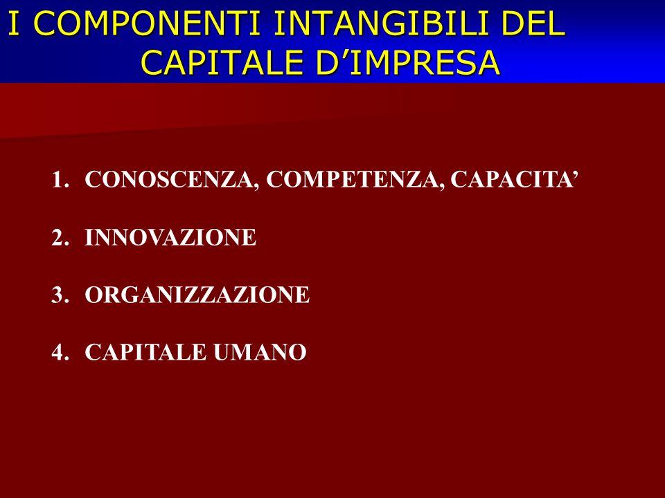 I COMPONENTI INTANGIBILI DEL CAPITALE D'IMPRESA