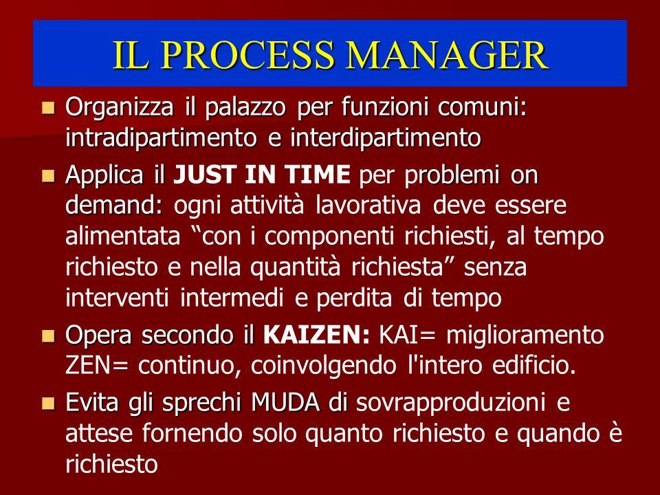 IL PROCESS MANAGER Organizza il palazzo per funzioni comuni: intradipartimento e interdipartimento.
