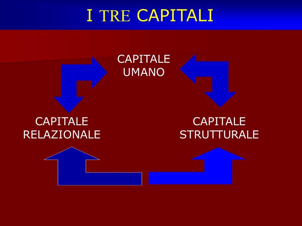I TRE CAPITALI CAPITALE UMANO CAPITALE RELAZIONALE