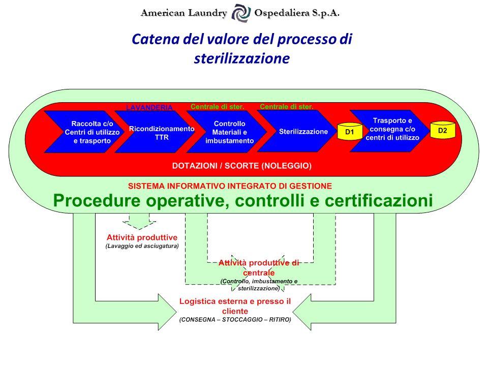 Catena del valore del processo di sterilizzazione