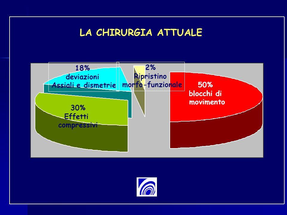 LA CHIRURGIA ATTUALE 18% 2% deviazioni Ripristino Assiali e dismetrie
