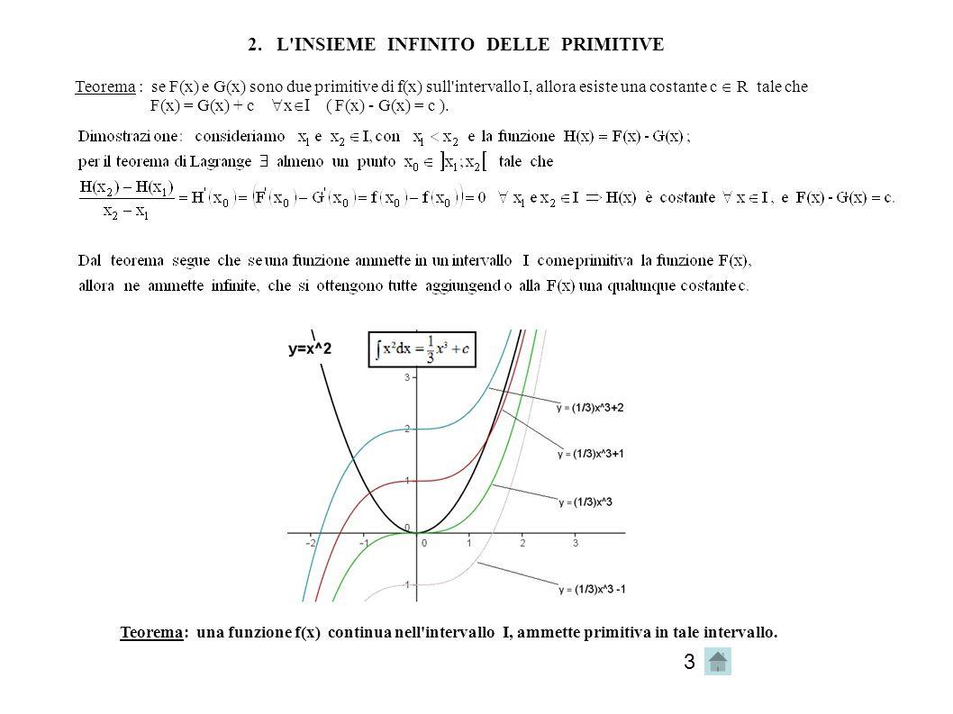 2. L INSIEME INFINITO DELLE PRIMITIVE