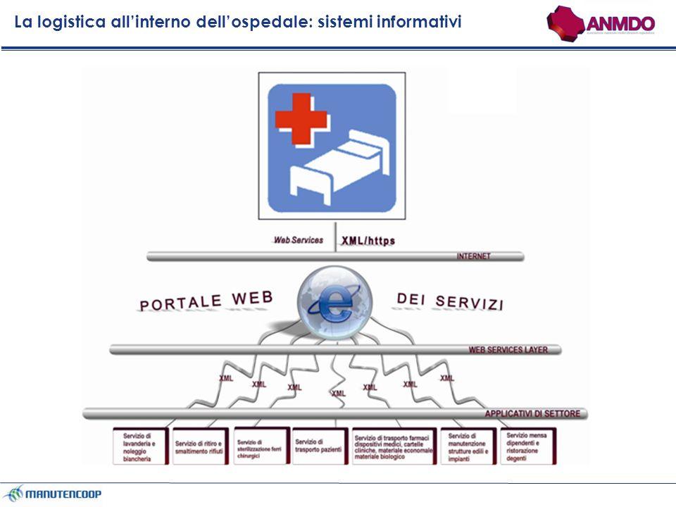 La logistica all'interno dell'ospedale: sistemi informativi