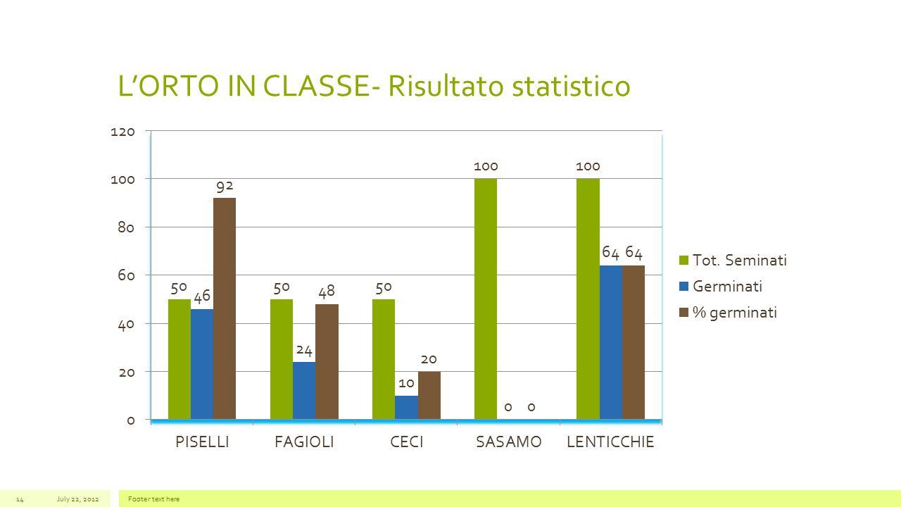 L'ORTO IN CLASSE- Risultato statistico