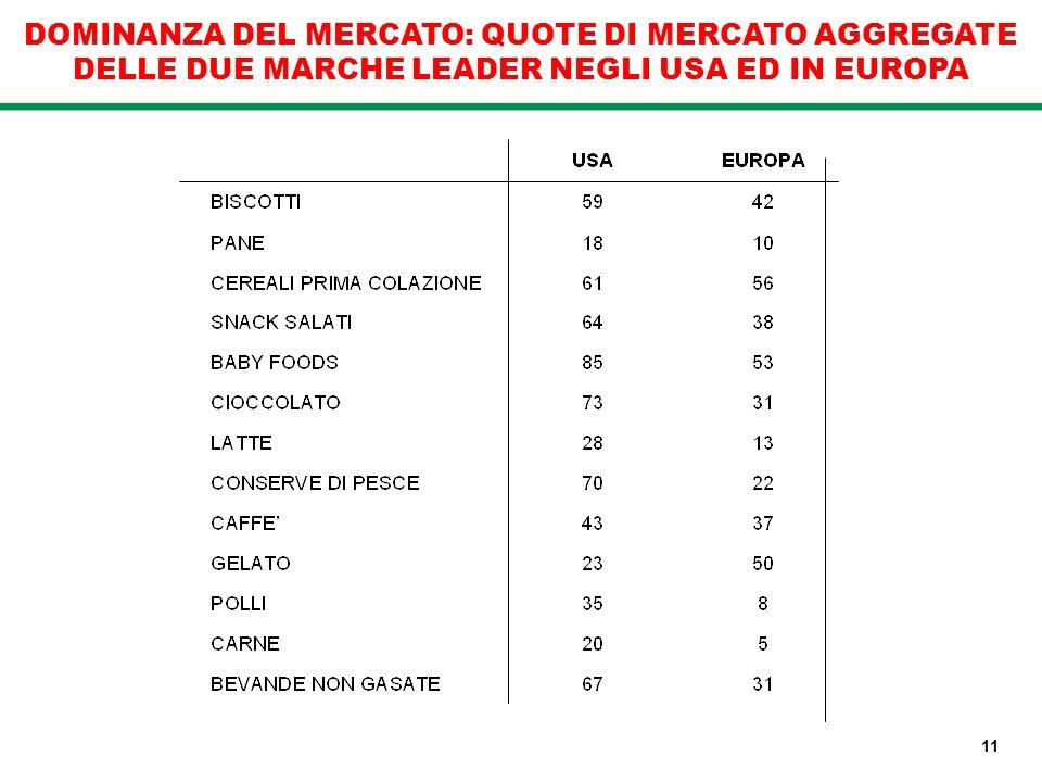 DOMINANZA DEL MERCATO: QUOTE DI MERCATO AGGREGATE DELLE DUE MARCHE LEADER NEGLI USA ED IN EUROPA