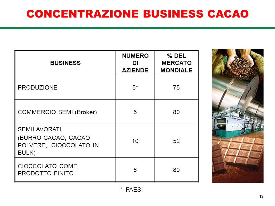 CONCENTRAZIONE BUSINESS CACAO