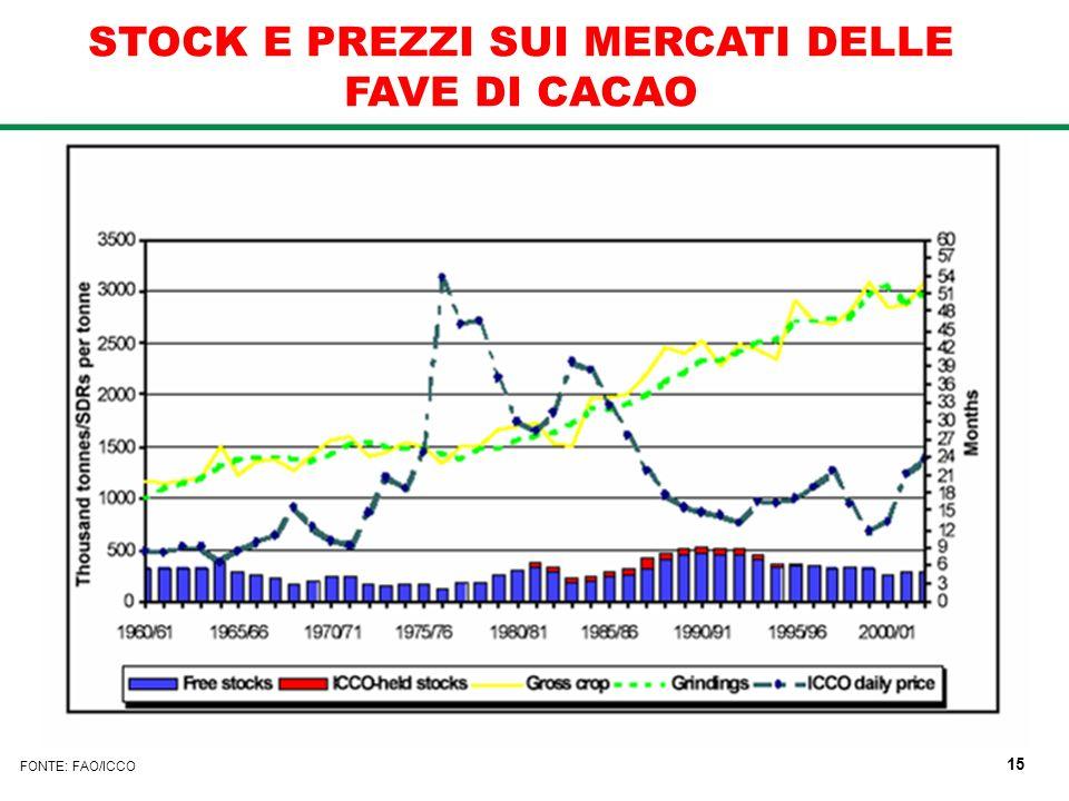 STOCK E PREZZI SUI MERCATI DELLE