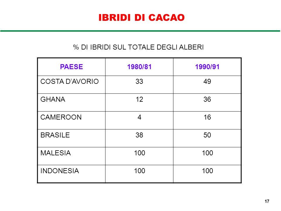 IBRIDI DI CACAO % DI IBRIDI SUL TOTALE DEGLI ALBERI PAESE 1980/81
