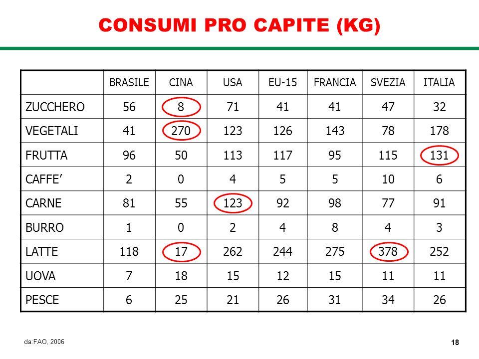 CONSUMI PRO CAPITE (KG)