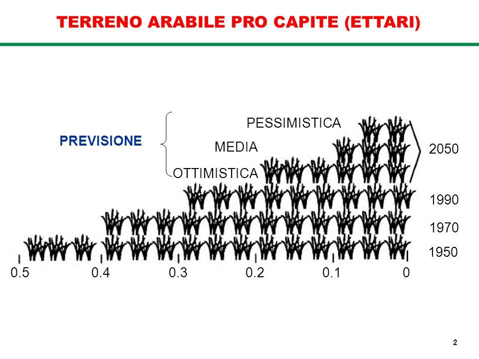 TERRENO ARABILE PRO CAPITE (ETTARI)