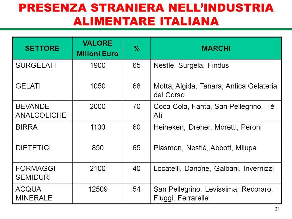 PRESENZA STRANIERA NELL'INDUSTRIA ALIMENTARE ITALIANA