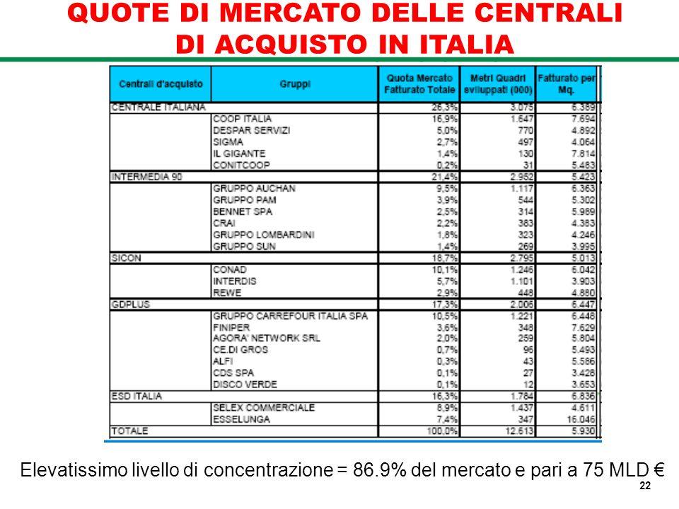 QUOTE DI MERCATO DELLE CENTRALI DI ACQUISTO IN ITALIA