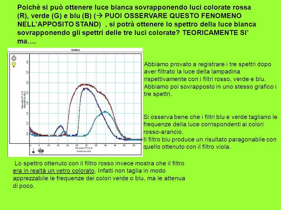 Poichè si può ottenere luce bianca sovrapponendo luci colorate rossa (R), verde (G) e blu (B) ( PUOI OSSERVARE QUESTO FENOMENO NELL'APPOSITO STAND) , si potrà ottenere lo spettro della luce bianca sovrapponendo gli spettri delle tre luci colorate TEORICAMENTE SI' ma….