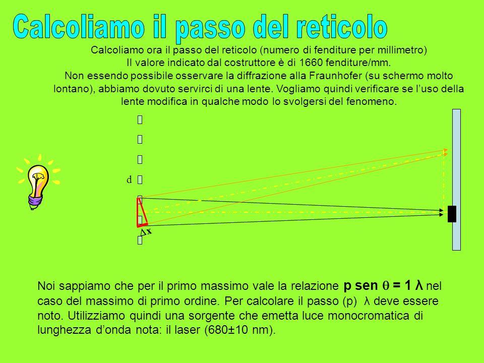 Calcoliamo il passo del reticolo