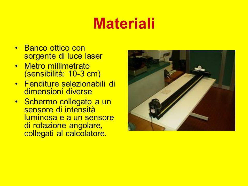 Materiali Banco ottico con sorgente di luce laser