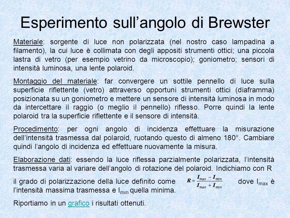 Esperimento sull'angolo di Brewster