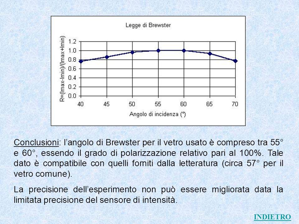 Conclusioni: l'angolo di Brewster per il vetro usato è compreso tra 55° e 60°, essendo il grado di polarizzazione relativo pari al 100%. Tale dato è compatibile con quelli forniti dalla letteratura (circa 57° per il vetro comune).