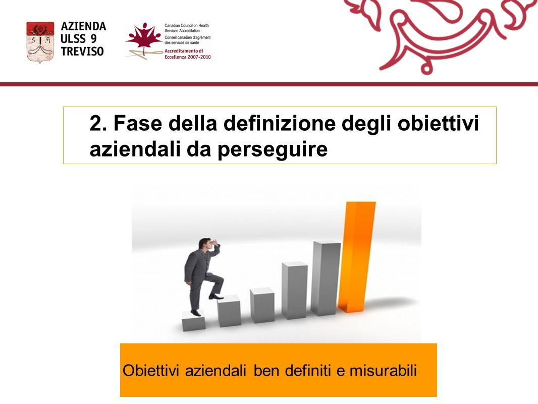 2. Fase della definizione degli obiettivi aziendali da perseguire
