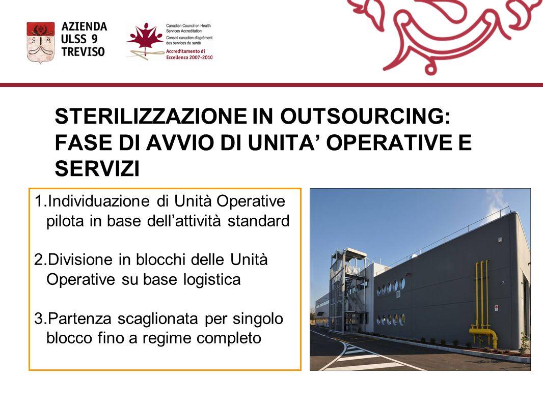 STERILIZZAZIONE IN OUTSOURCING: FASE DI AVVIO DI UNITA' OPERATIVE E SERVIZI