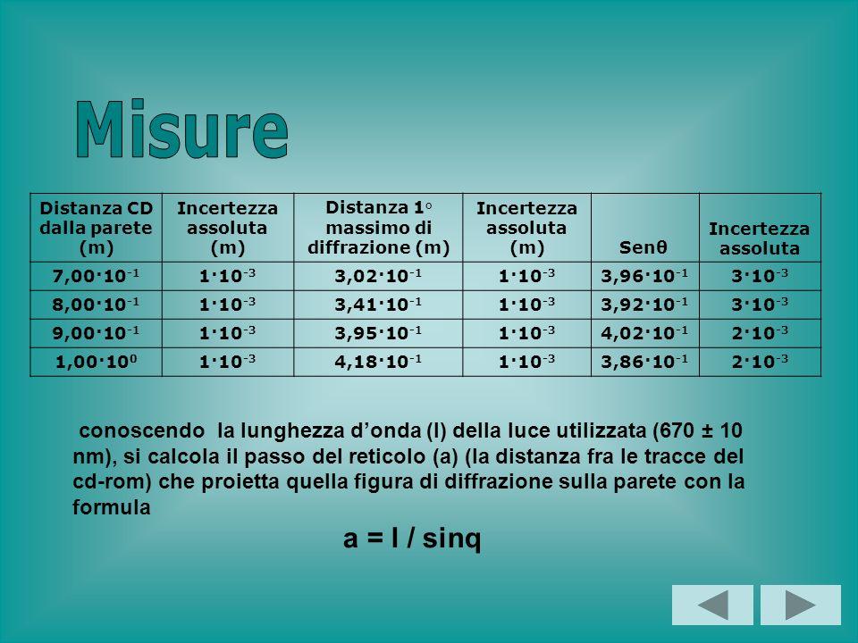 Misure Distanza CD dalla parete (m) Incertezza assoluta (m) Distanza 1° massimo di diffrazione (m)