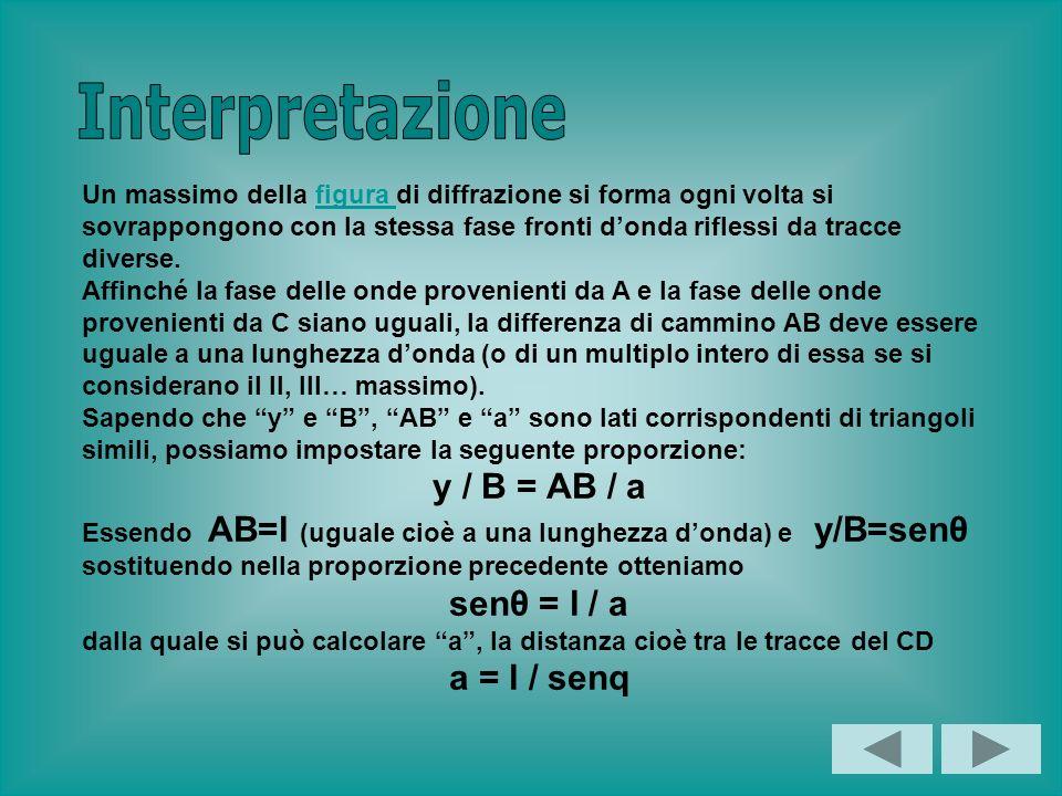 Interpretazione y / B = AB / a senθ = l / a a = l / senq