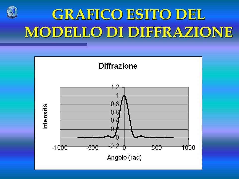 GRAFICO ESITO DEL MODELLO DI DIFFRAZIONE