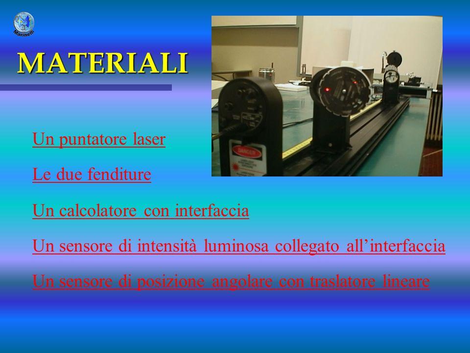 MATERIALI Un puntatore laser Le due fenditure