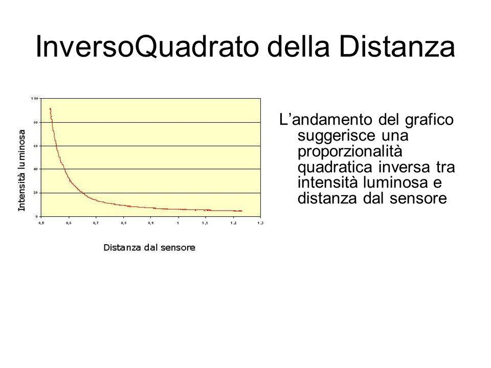 InversoQuadrato della Distanza