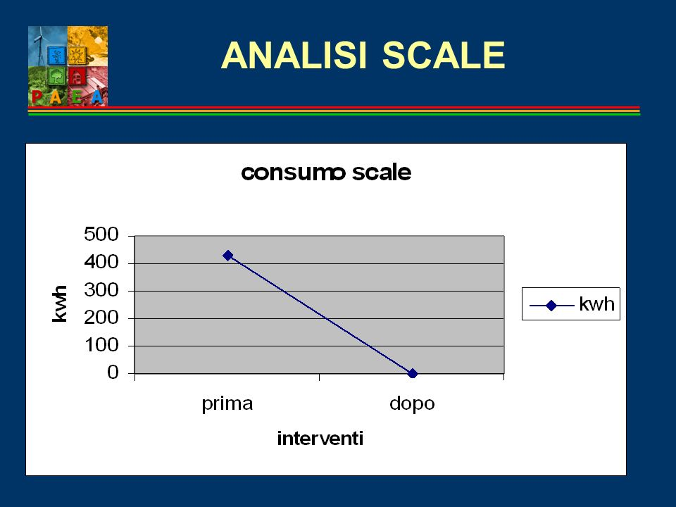 ANALISI SCALE