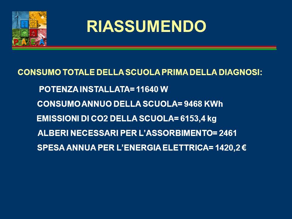 RIASSUMENDO CONSUMO TOTALE DELLA SCUOLA PRIMA DELLA DIAGNOSI: