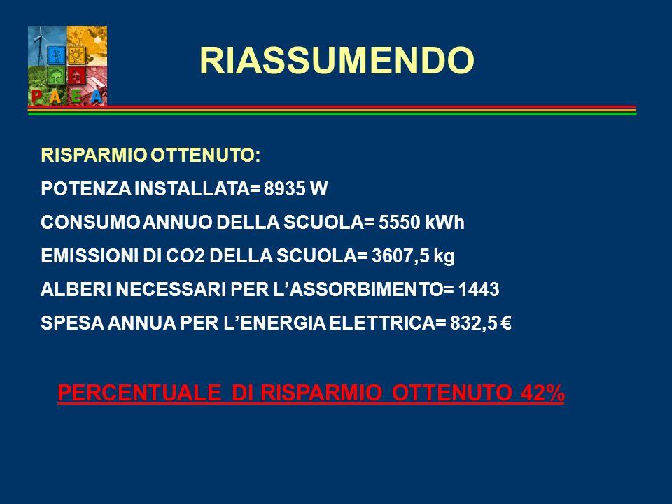 RIASSUMENDO PERCENTUALE DI RISPARMIO OTTENUTO 42% RISPARMIO OTTENUTO: