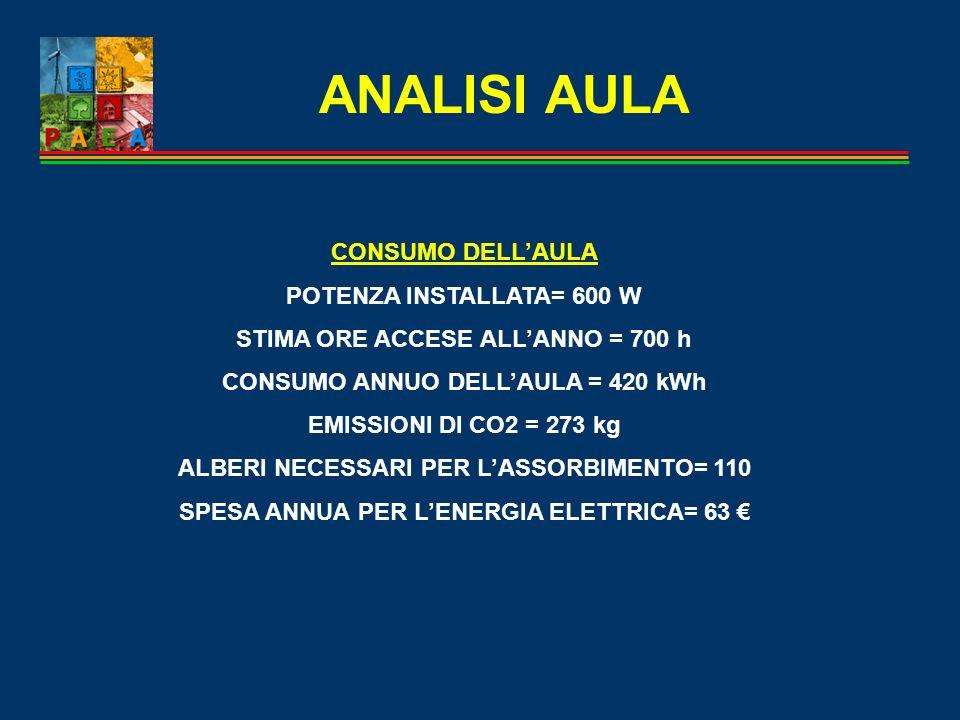 ANALISI AULA CONSUMO DELL'AULA POTENZA INSTALLATA= 600 W