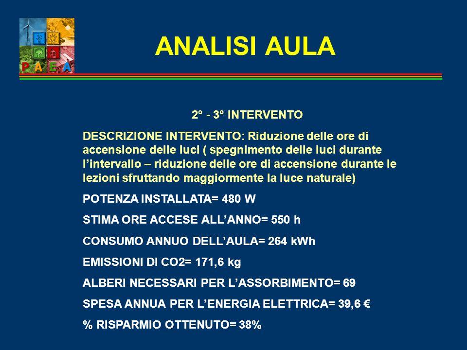 ANALISI AULA 2° - 3° INTERVENTO