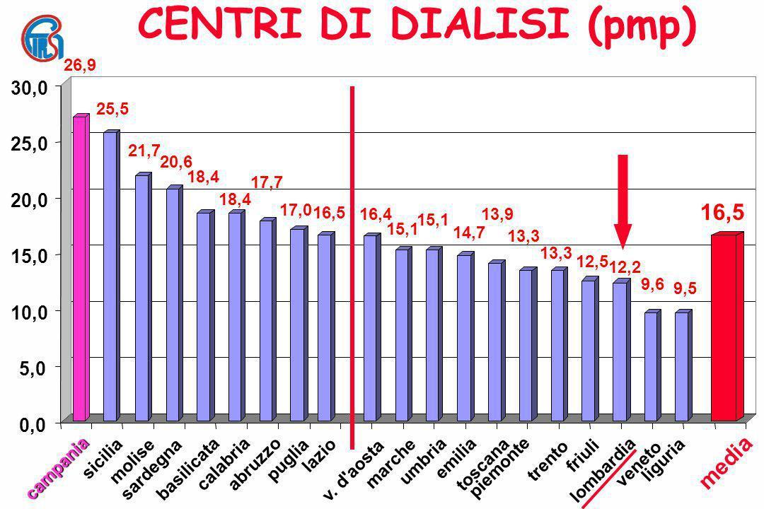 CENTRI DI DIALISI (pmp)