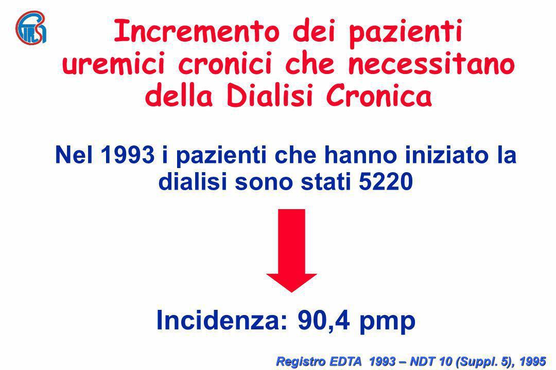 Nel 1993 i pazienti che hanno iniziato la dialisi sono stati 5220