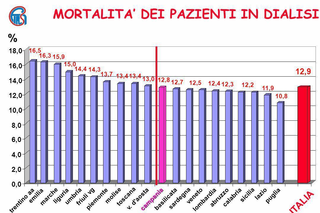 MORTALITA' DEI PAZIENTI IN DIALISI